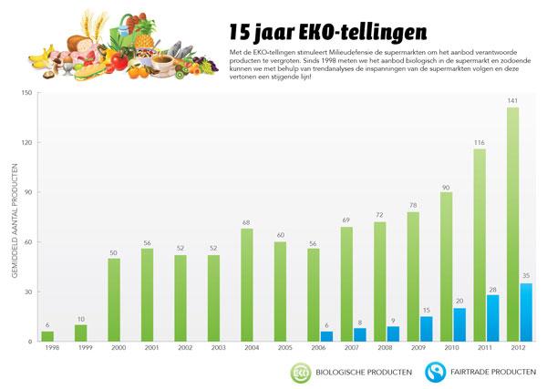 Supermarkten met de meeste biologische producten